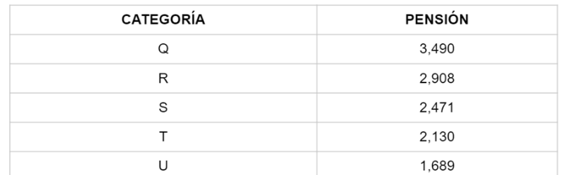 Grupo de carreras con 5 escalas de UPC