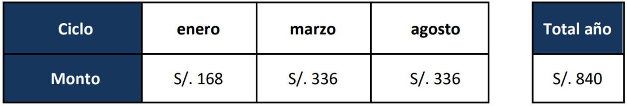 Costo de la matricula UTP sede Ate