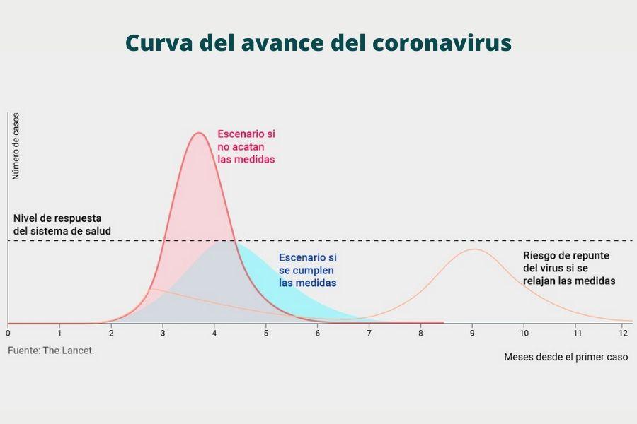 curva de avance del coronavirus en el peru