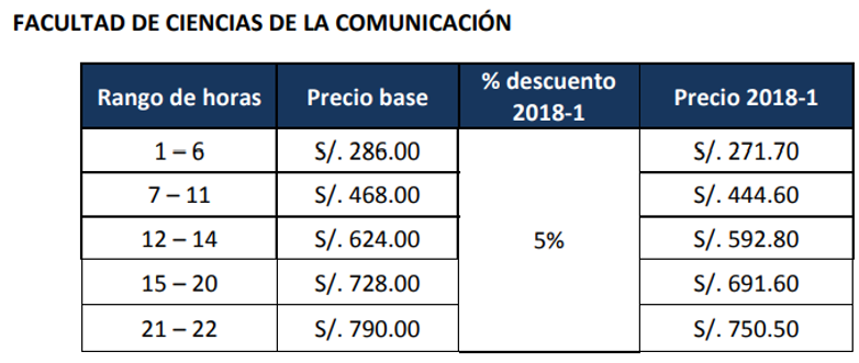 costos para la facultad de comunicaciones sede lima centro