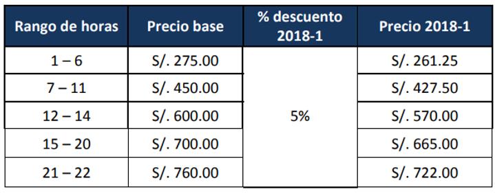 Pensiones de las carreras de la UTP sede Lima Centro