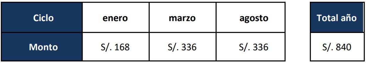 Costo de la matrícula UTP sede Lima Sur