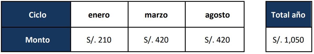 Costo de matrícula UTP sede Lima Centro