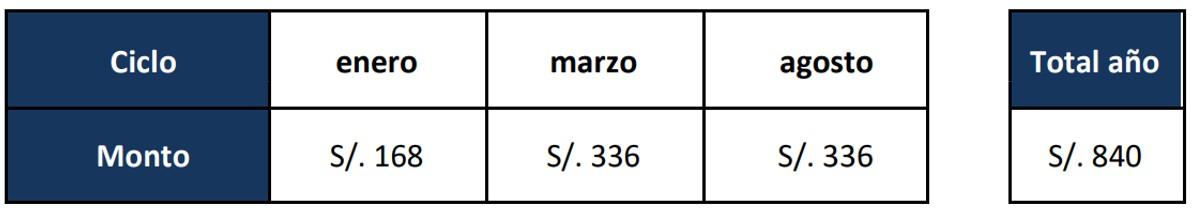 Costo de la matrícula UTP sede Lima Norte
