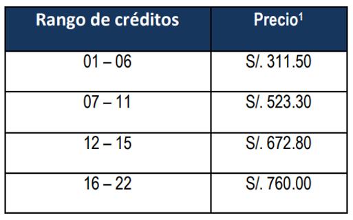 Pensión de la carrera de gestión  y humanidades en la UTP sede Lima Norte